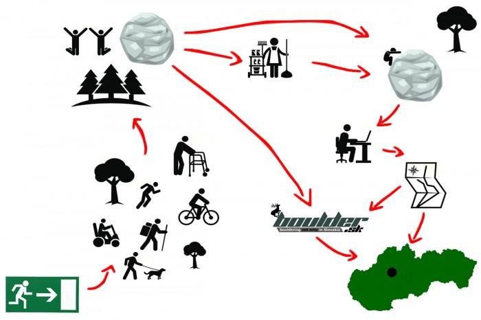 Proces vzniku boulderingového sprievodcu (nielen) na Slovensku